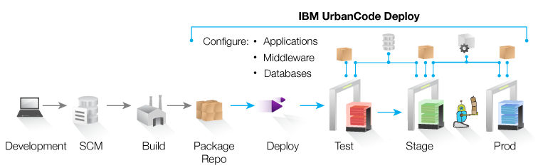 UrbanCode Deploy Overview...
